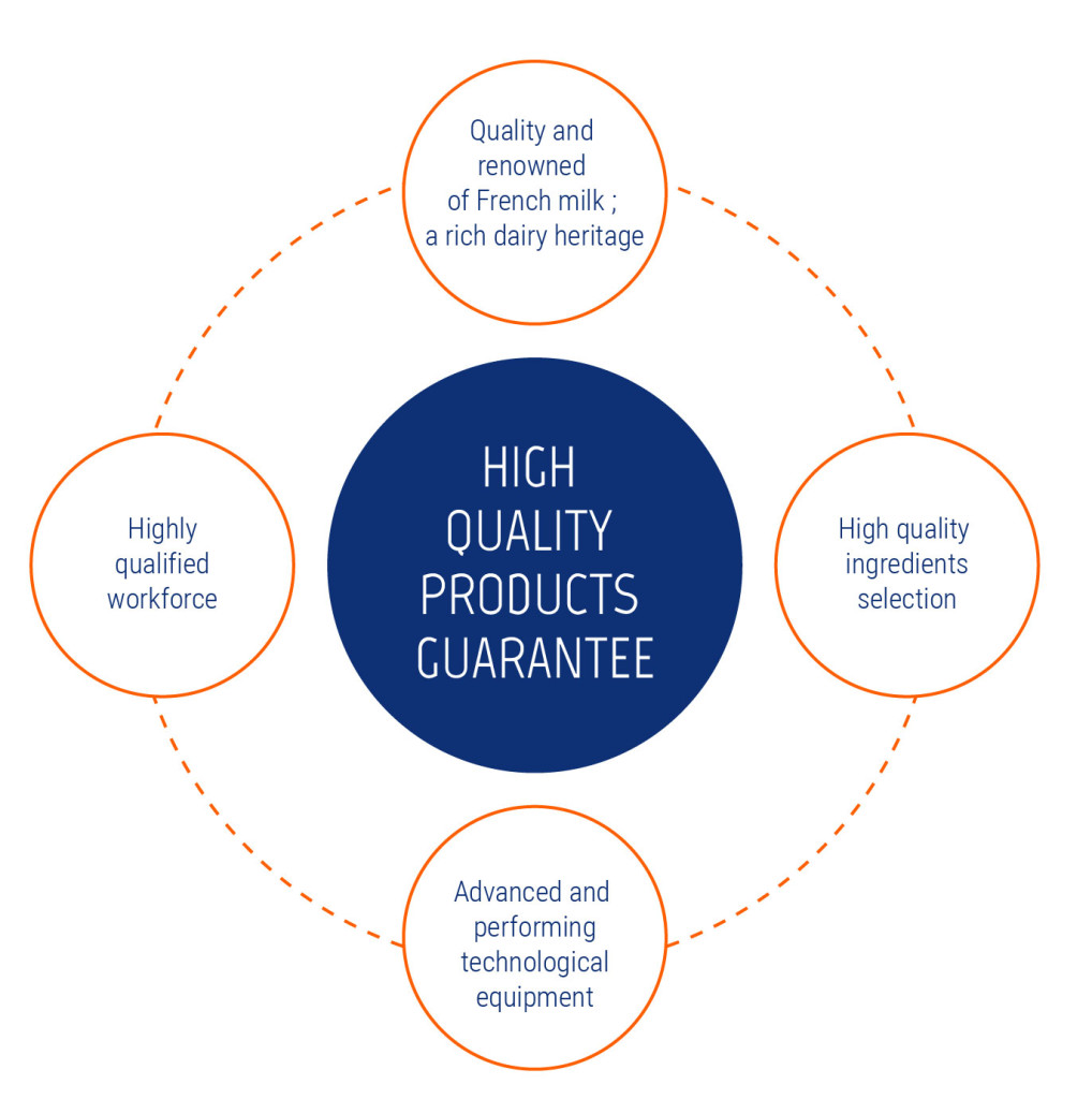 High Quality Products Guarantee